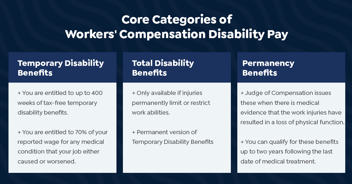 Core Categories of Workers Compensation Disability Pay